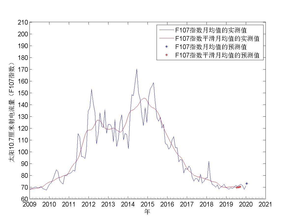 F107指数中期预报图